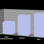 Wykres przedstawia stosunek  wartości izolacyjnych z różnych materiałów.