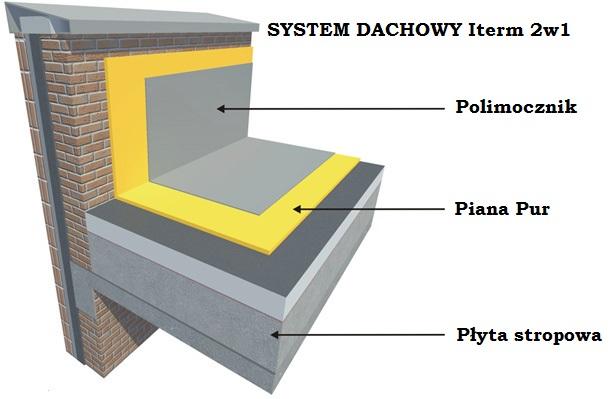 System Dachowy Iterm 2w1
